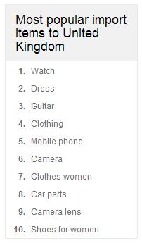 Most Popular Items Sent From Delhi To United Kingdom